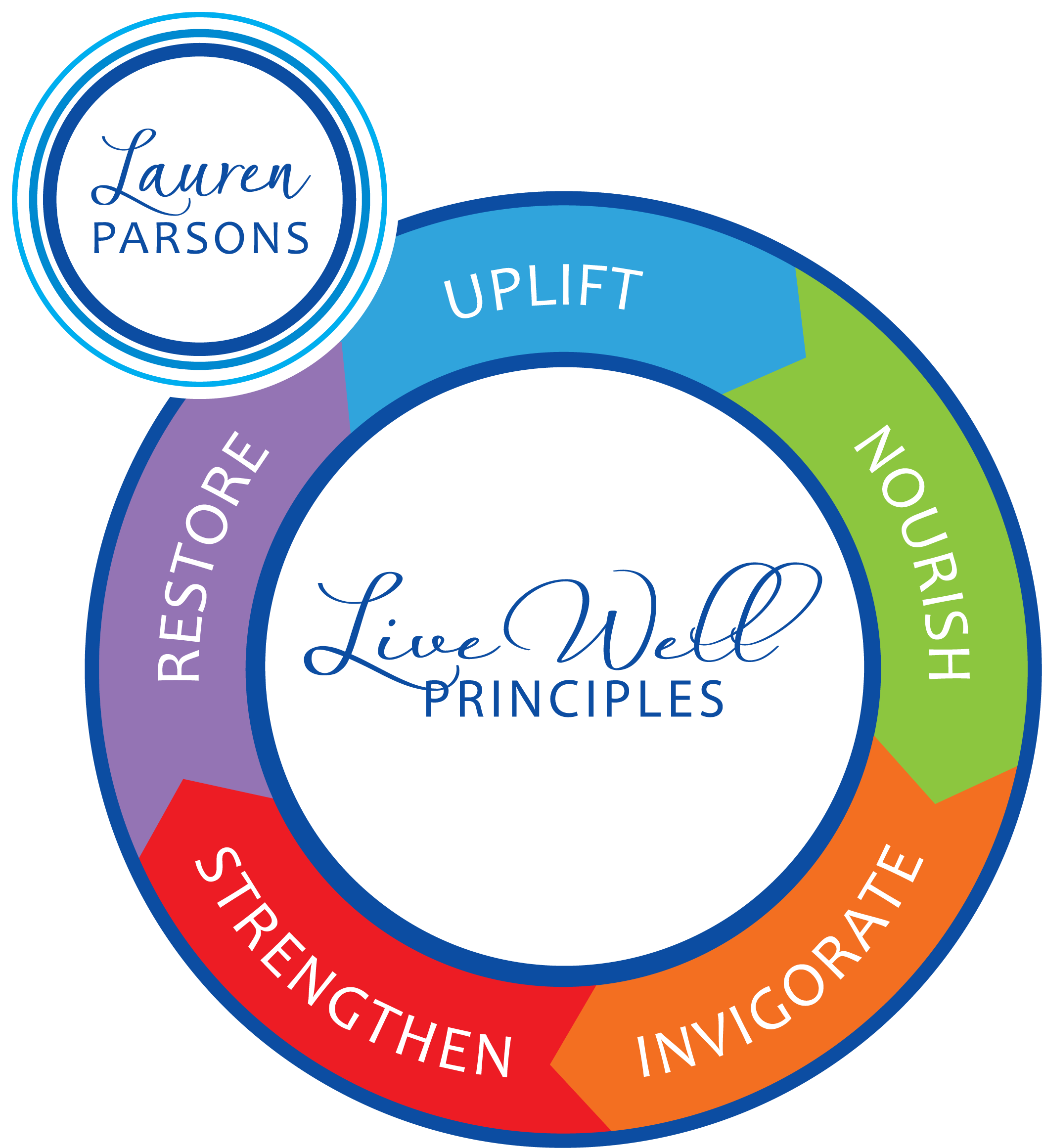 Lauren Parsons Live Well Principles Logo